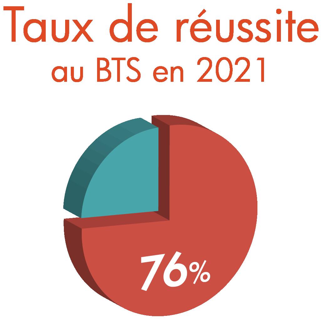 BTS Comptabilité & gestion Bordeaux | ESARC Evolution