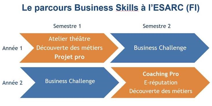 business skills montpellier